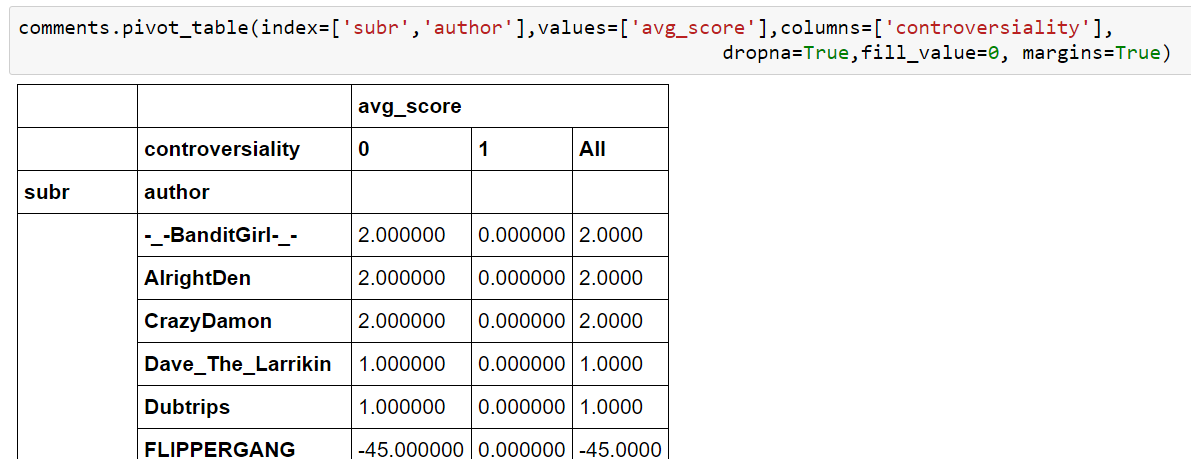 Data Science for Losers, Part 2 – Coding