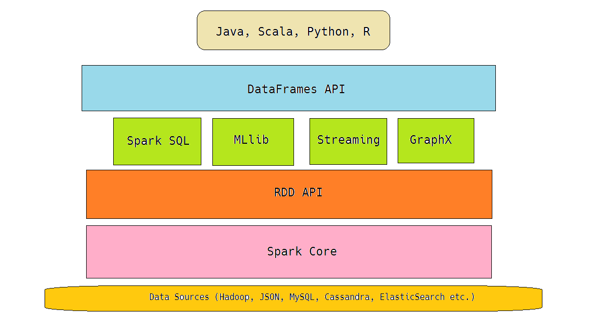 Data Science for Losers, Part 5 – Spark DataFrames – Coding