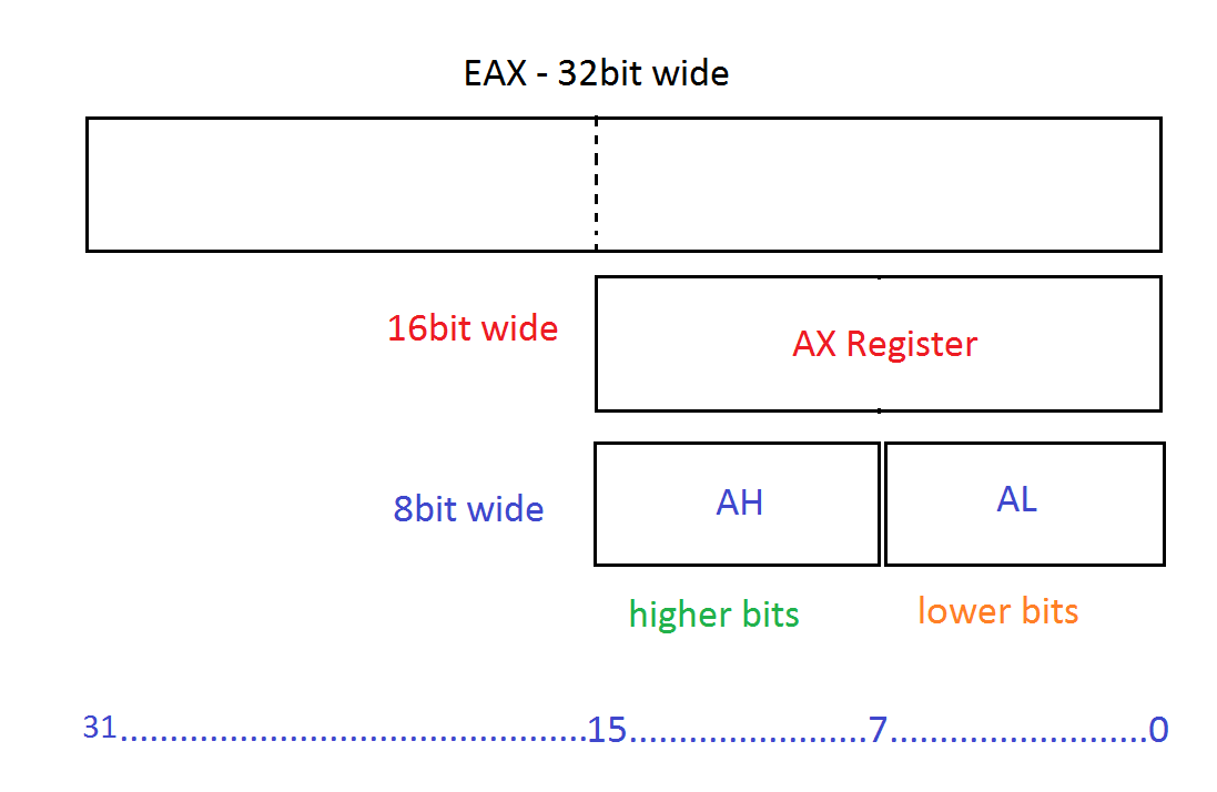 Intro to x86 Assembly with FASM – Coding