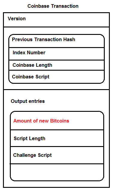what is a transaction in bitcoin