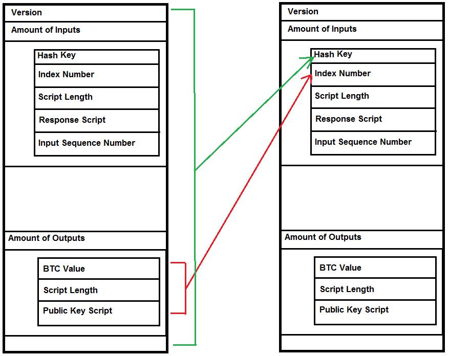 bitcoin transaction types